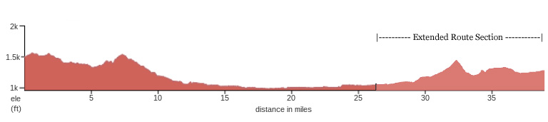 Southern Oregon Wine Country Bicycle Tour elevation map, day 4